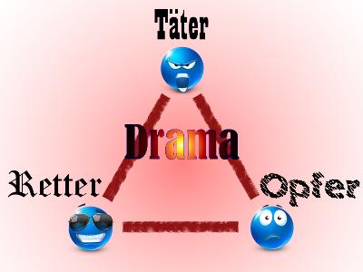 Drama-Dreieck
